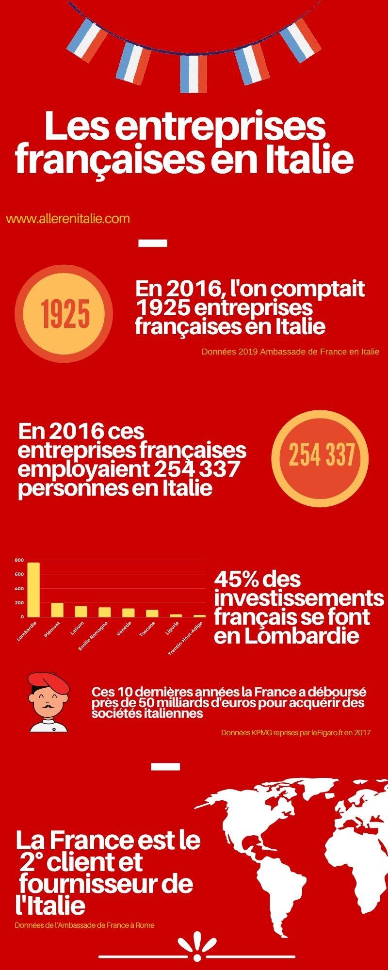 Les entreprises francaises en Italie