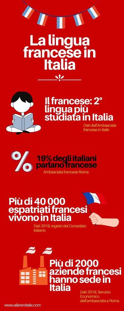 francese in Italia