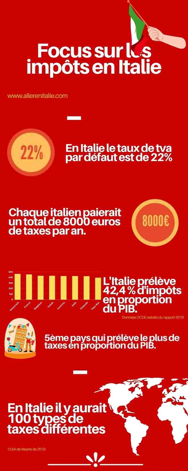 les impots en Italie