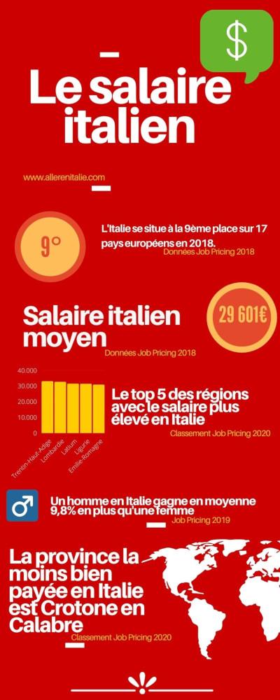 salaire italien