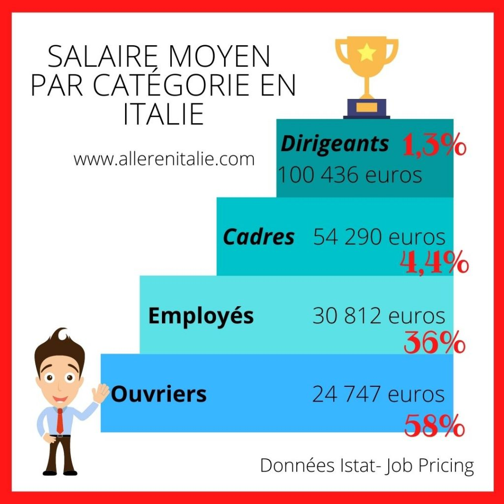 salaire moyen en Italie
